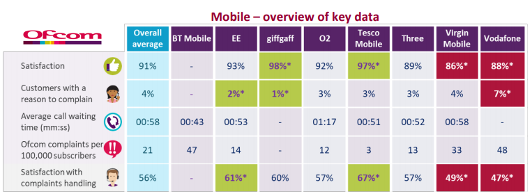Satisfaction Degree of Mobile Services in the UK, 2017 - Ofcom