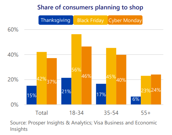 Share of consumers planning to shop in USA during holiday season