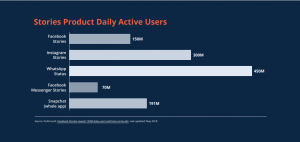 Stories Product Daily Active Users - Social Media Trends in 2019
