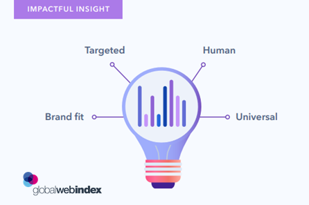The Anatomy of a Consumer Insight - The Smart Researcher's Guide: How to Create Consumer Insight