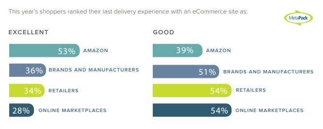 The Degree of Satisfaction of Delivery Experience With E-commerce Sites