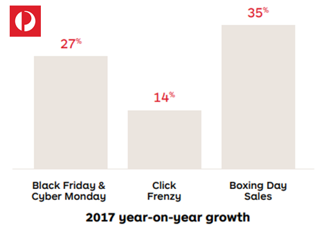 The Growth of Sales During Holiday Shopping Seasons in Australia