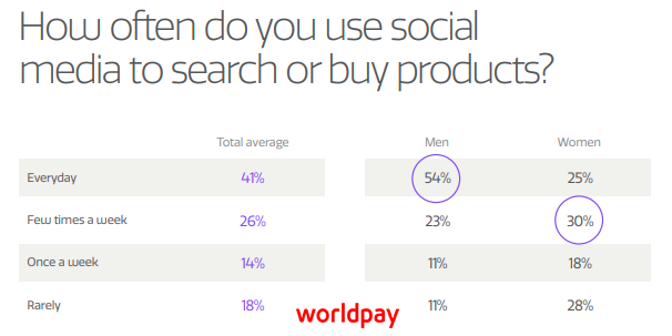 The Influence of Social Media on Shopping Behaviour in the UK in 2018 - How often do UK shoppers use social media to search or buy products?