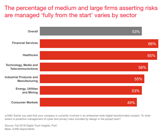 The percentage of medium and large firms asserting risks are managed 'fully from the start' varies by sector - The Journey to Digital Trust - Fall 2018 - PwC
