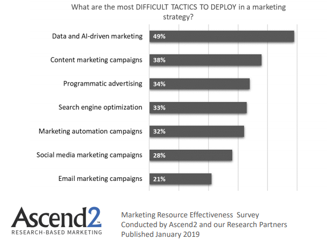 Difficult Digital Marketing Tactics to be deployed 2019