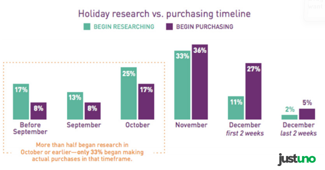 The Time of Researching Vs. the Time of Purchasing During the Holiday Season