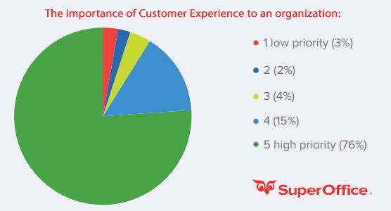 The importance of Customer Experience to an organization - The CRM buyer's guide 2019 - SuperOffice