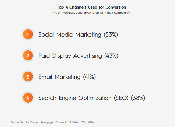 Top Channels Used For Conversions in 2018