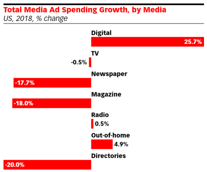 Total Media Ad Spending Growth in 2018 - Digital Ad Spending
