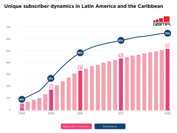 Unique mobile subscribers in Latin America and the Caribbean in 2017 to 2025