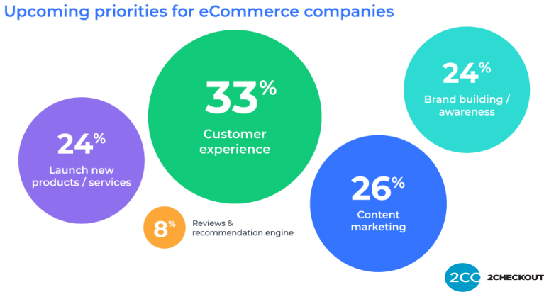 Global E-Commerce Companies priorities in 2019