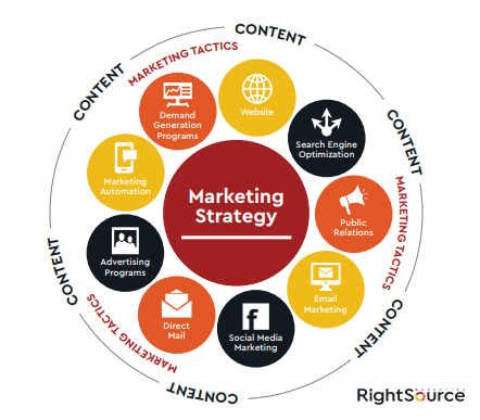 What is the Content-Driven Marketing