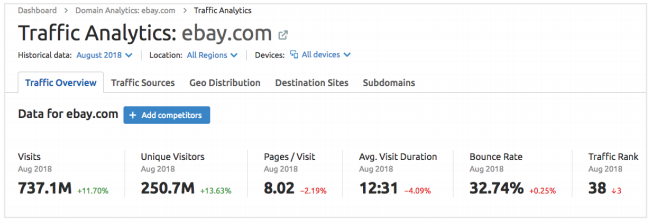 A Snapshot of the SEMrush Traffic Analytics Tool