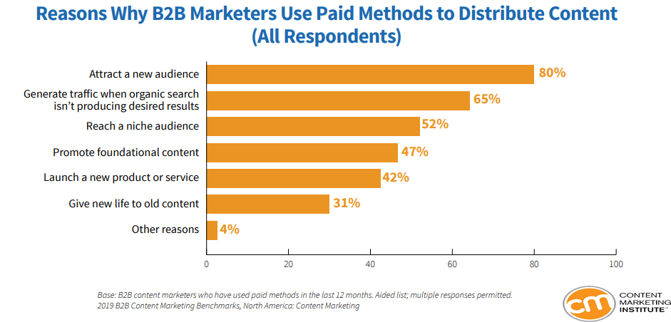 B2B Marketers are using paid methods to distribute content 2019