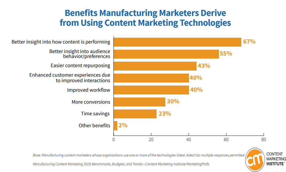 Benefits Manufacturing Marketers get from using Content Marketing Technologies 2019