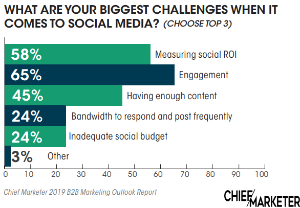 Biggest Social Media Challenges in 2019