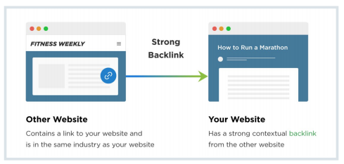 Build Strong Backlinks That Actually Work
