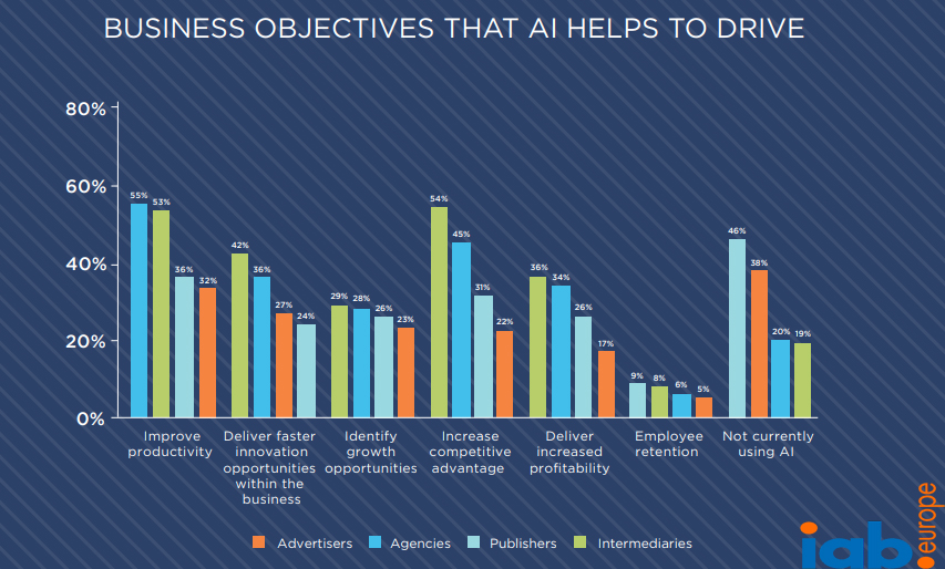 Business Objectives That AI Help to Drive 2018