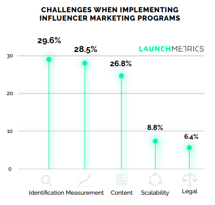 Challenges When Implementing Influencer Marketing Programs 2018