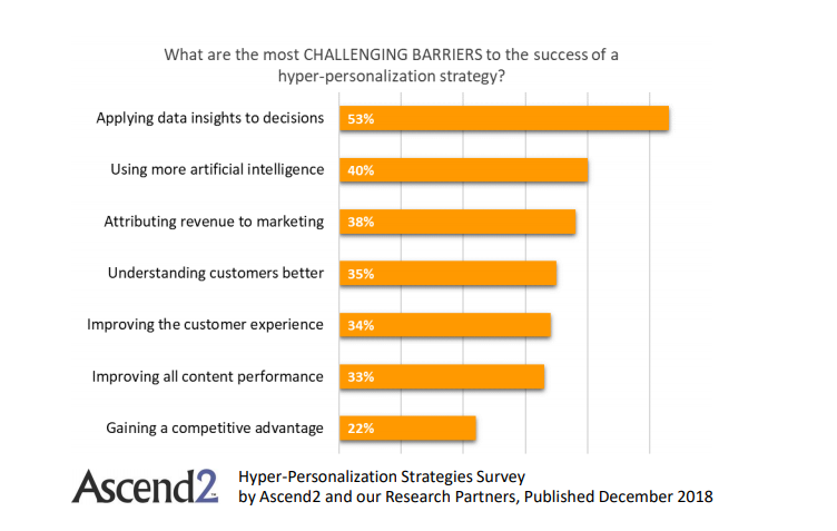 Challenging Barriers of the personalization success