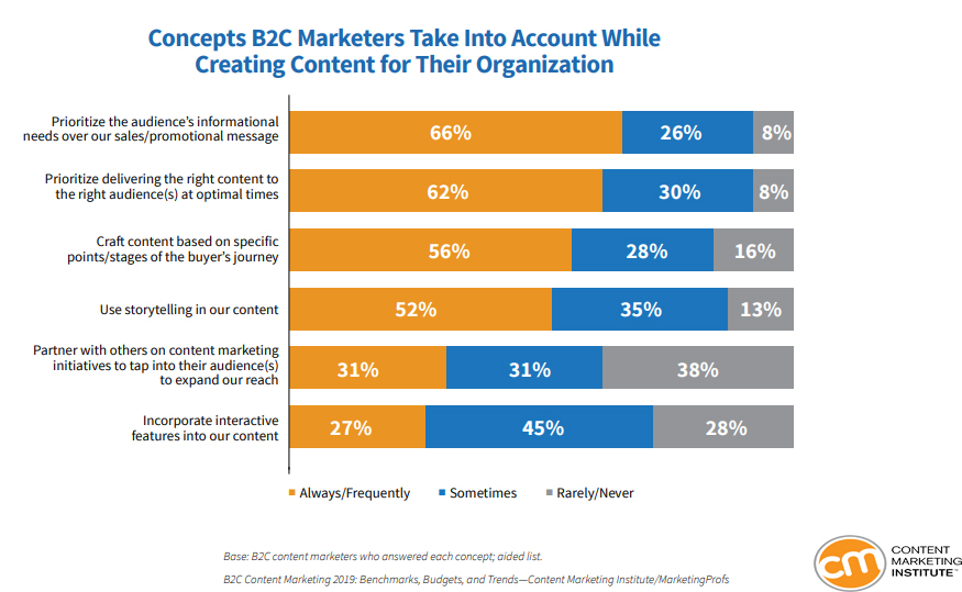 Concepts that B2C marketers take into account while creating content for their organizations in 2019