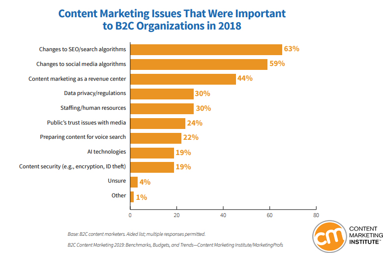 Content Marketing Issues That Were Important For B2C Organizations in 2018
