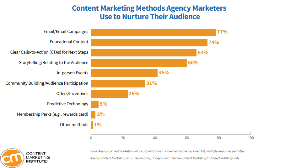 Content Marketing Methods That Agencies Marketers Use To Nurture Their Audience in 2019