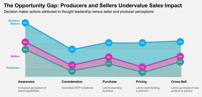 A Figure Shows the Decision Maker Actions Attributed to Thought Leadership Versus Seller and Producer Perceptions