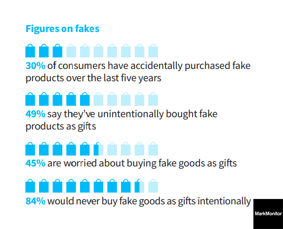 Figures of online fake products