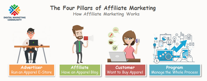 The Four Pillars of Affiliate Marketing - How Affiliate Marketing Works - What Is Affiliate Marketing - People Involved in Affiliate Marketing