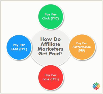 Benefits of Being an Affiliate Marketers - How Do Affiliate Marketers Get Paid? - How to Start Affiliate Marketing? How to Be an Affiliate - How to Make Money By Affiliate Marketing? Affiliate Program - Affiliate Link