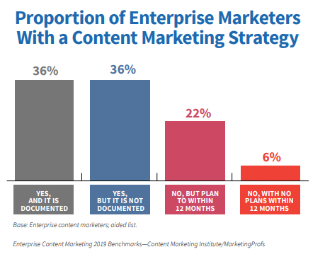 Proportion of North American Enterprise Marketers With a Content Marketing Strategy