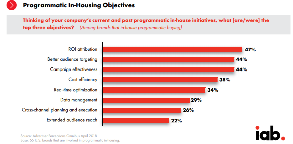 Programmatic in-house objectives 2018