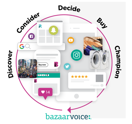 The Customer Journey - Marketers map out the customer journey To get closer to shopper's point of view and understand your customer's needs and questions throughout the buying cycle