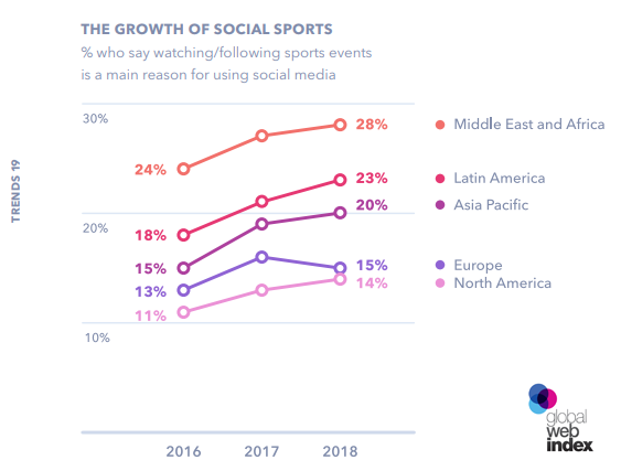 The Biggest Consumer Trends to Know for 2019 - E-Sport - The Digital Consumer Trends to Know for 2019 - GlobalWebIndex