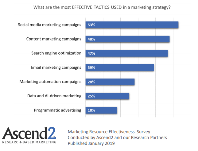 The Most Effective Tactics Used In a Marketing Strategy 2019
