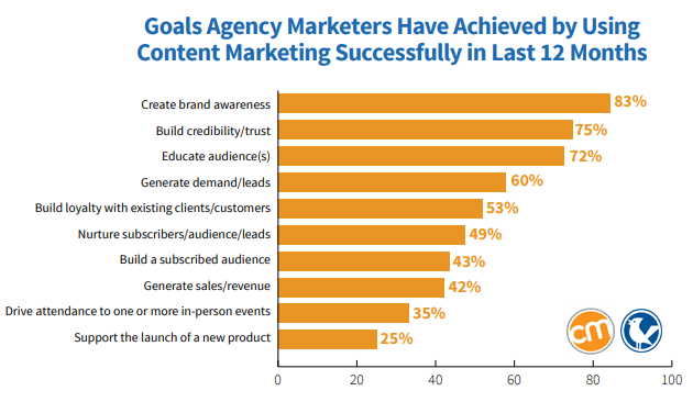 Agency Content Marketing 2019: Benchmarks, Budgets, and Trends - Goals Agency Marketers Have Achieved by Using Content Marketing Successfully in Last 12 Months