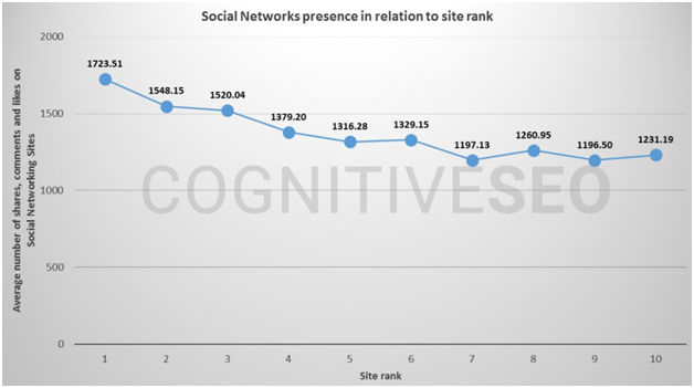 The Correlation Between Social Network Presence and Better Rankings