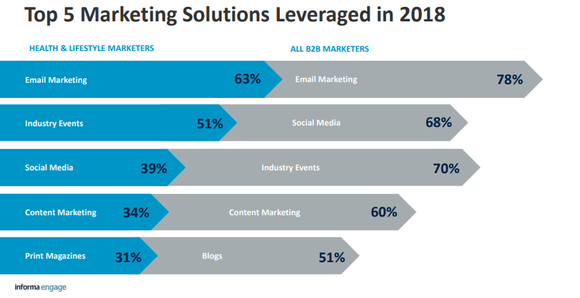 Top 5 B2B Marketing Solutions Leveraged in 2018