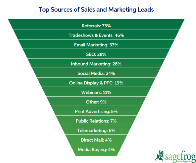 Top Sources of B2B Sales & Marketing Leads in 2019