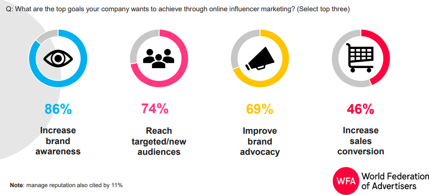 Top goals That companies wants to achieve through online influencer marketing 2018