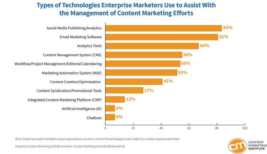 Types of Technologies That Enterprise Marketers Use, 2019