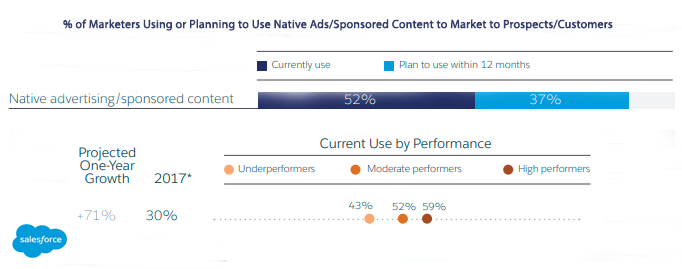 Percentage of Marketers Using or Planning to Use Native Ads/Sponsored Content for their Marketing Strategy Use Native Ads and Sponsored Content Stats 2019 - Salesforce