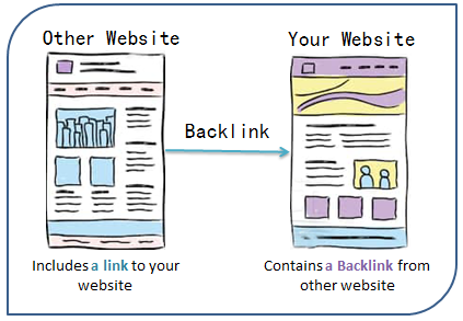 What Are Backlinks and Why They're So Important for SEO?