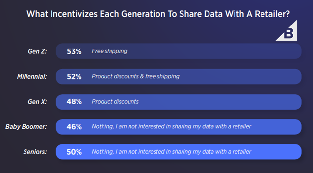 Top Incentives for Each Generation To Share Data With A Retailer