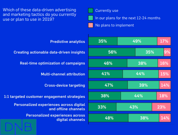 Data-Driven Advertising & Marketing Tactics Usage in 2019