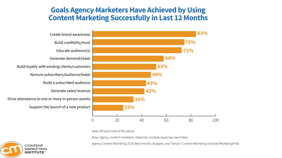 Achieved Goals By Using Content Marketing by Agency Marketers, 2019