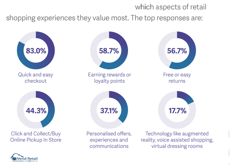 Aspects of Retail Shopping Experience That Consumers value The Most 2019