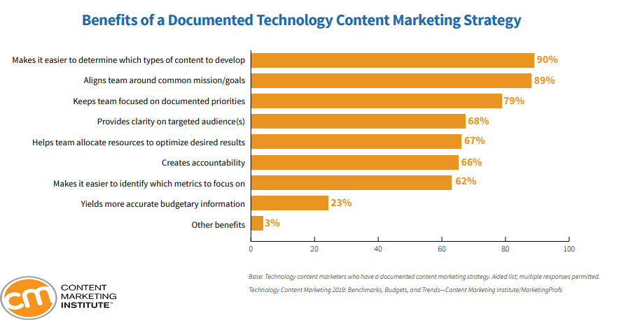 Benefits of a Documented Technology Content Marketing Strategy, 2019