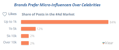 Brands Prefer Micro-Influencers Over Celebrities - Influencer Marketing Trends in 2019